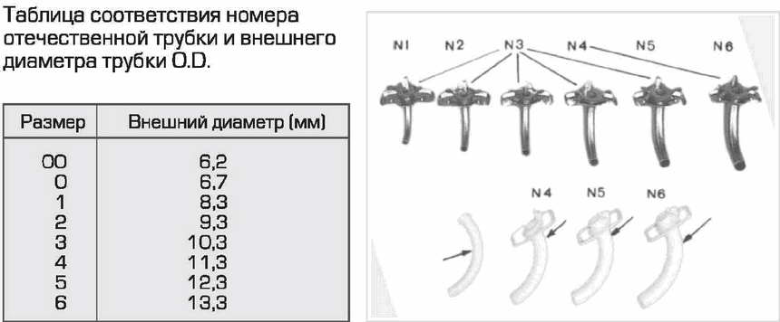 таблица для определения диаметра трахеостомической трубки